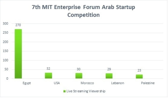 mit livestreaming viewership