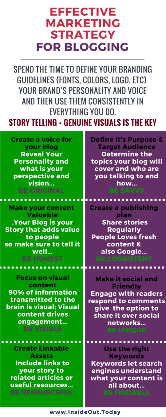 EFFECTIVE MARKETING STRATEGY FOR BLOG - AMENDED INFOGRAPH 2