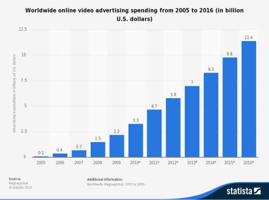 video spending worldwide