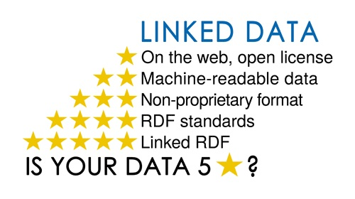 Linked data 5 stars